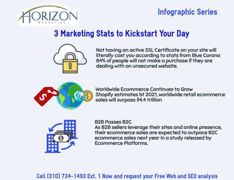 inbound marketing inforgraphic detailing 3 marketing statistics